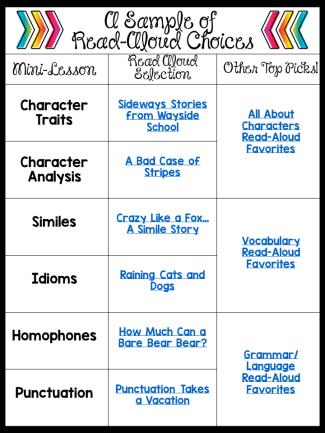 A Sample of Read-Aloud Choices
