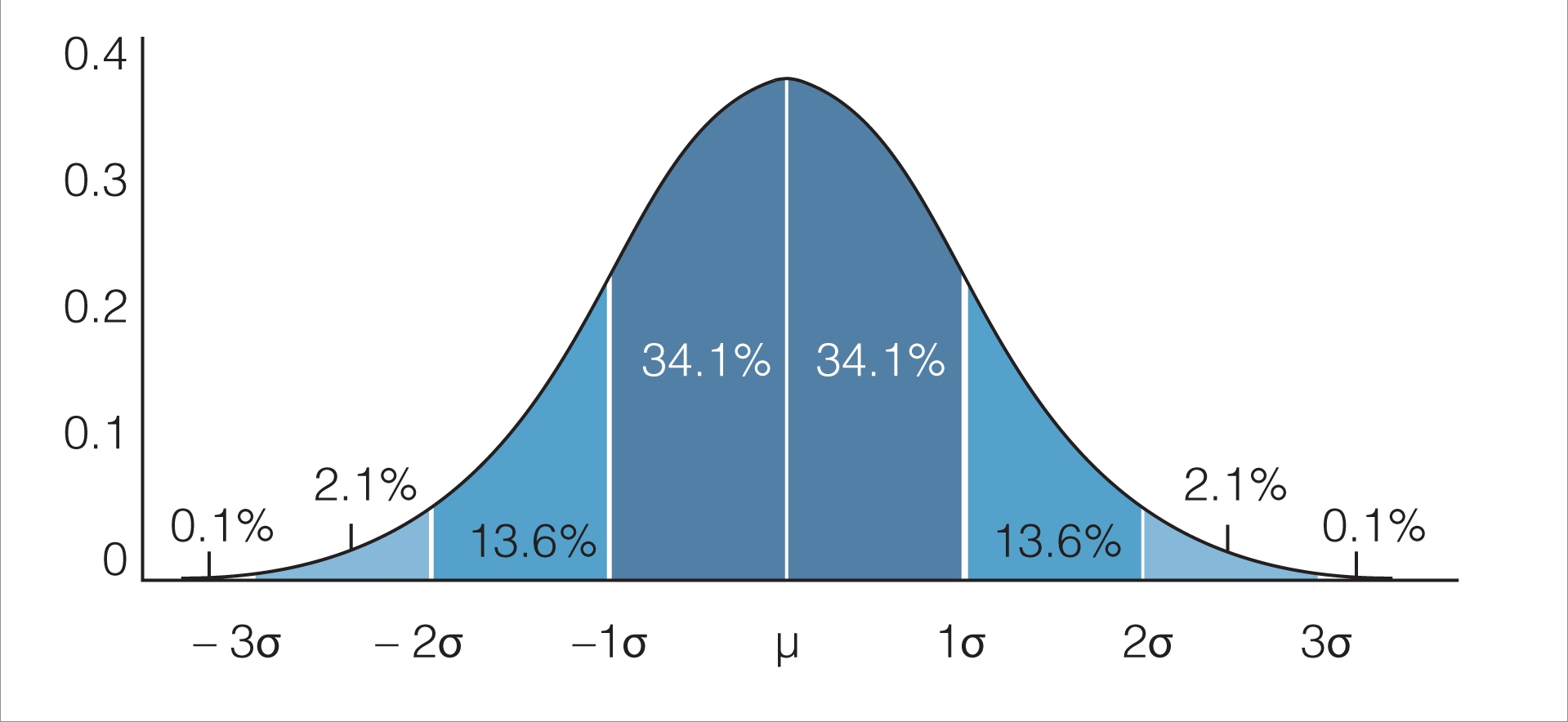 How To Make A Bell Curve Chart In Excel