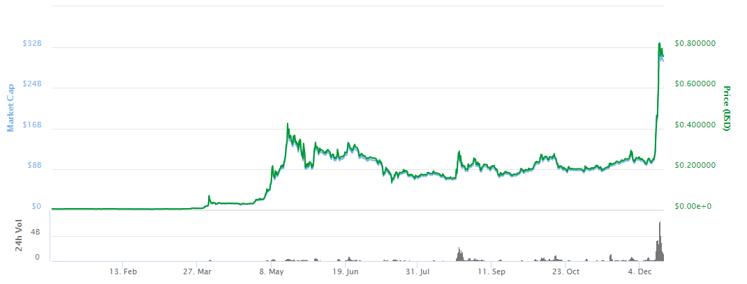 Growth in XRP value in 2017