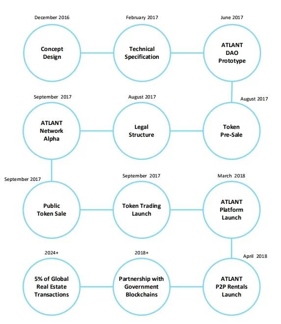 ATLANT Roadmap