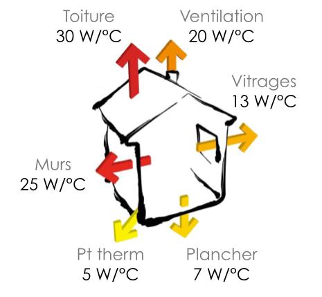 f1 comment proposer une offre de renovation energetique globale