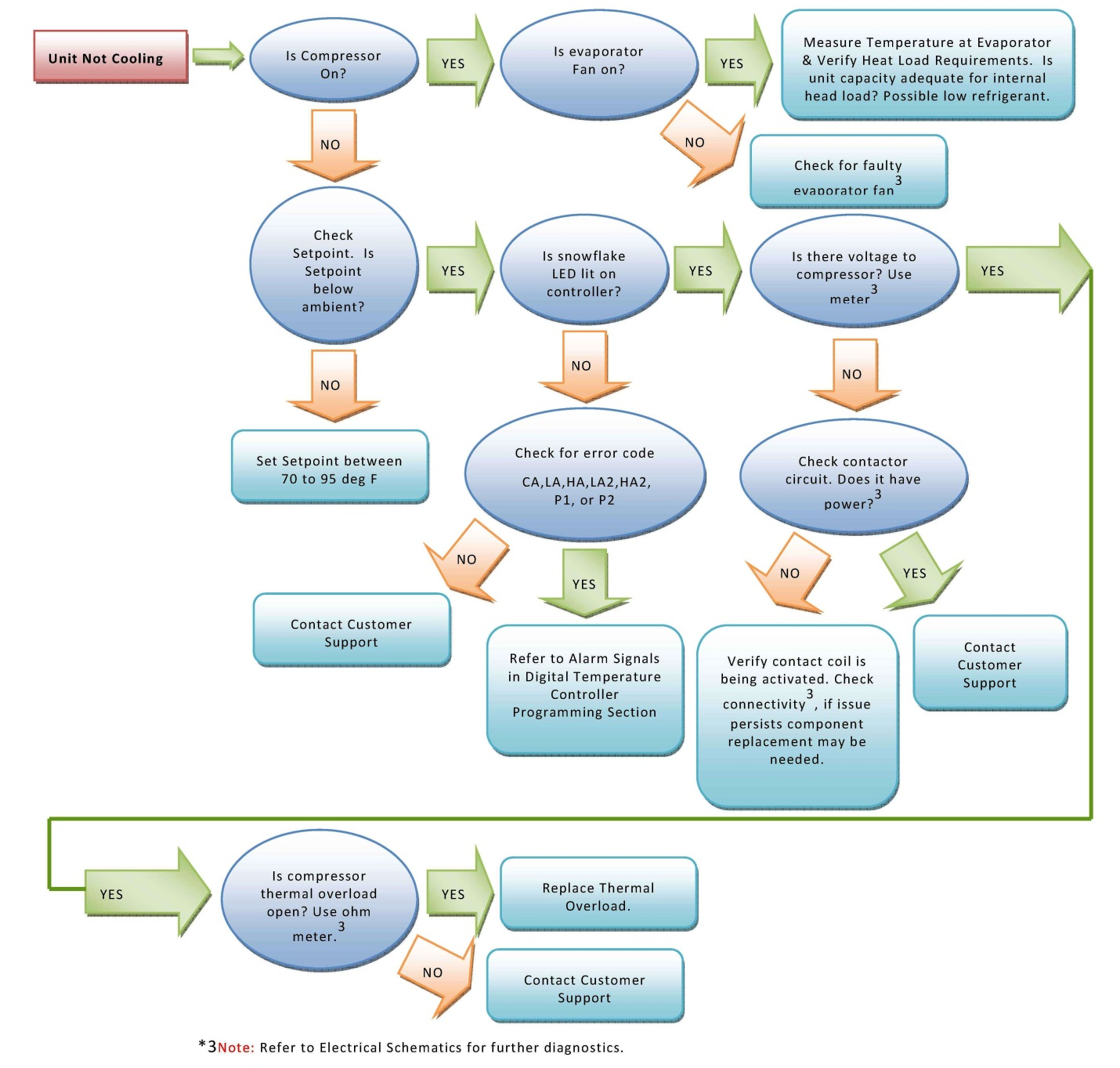 hight resolution of the following guide provides a flow chart to identify a problem determine the root cause and identify the action needed to correct an issue