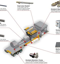 tundra therm on board heating system frac trailer  [ 1100 x 852 Pixel ]