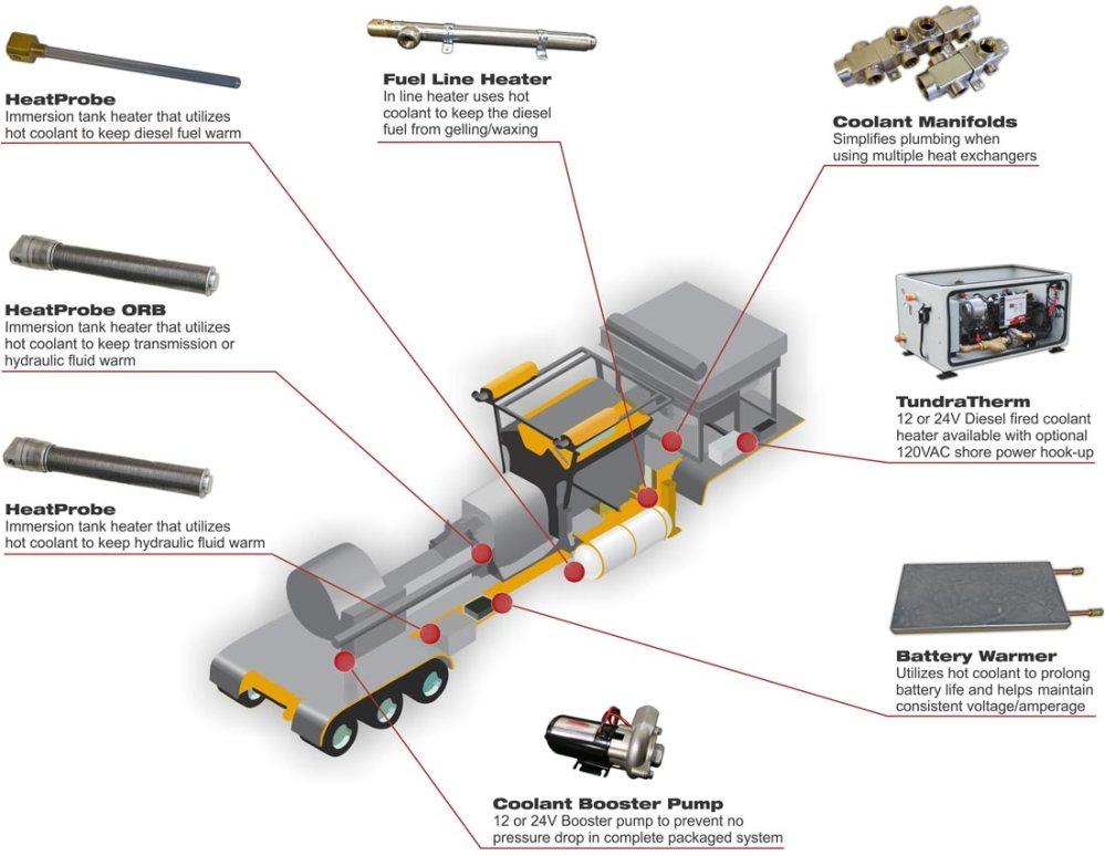 medium resolution of tundra therm on board heating system frac trailer