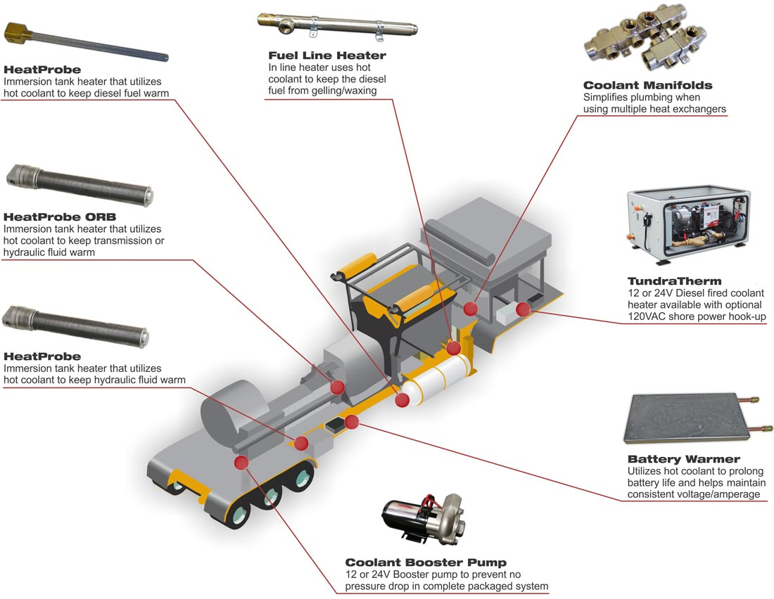 hight resolution of tundra therm on board heating system frac trailer