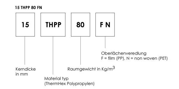 Product properties & Nomenclature – Thermhex