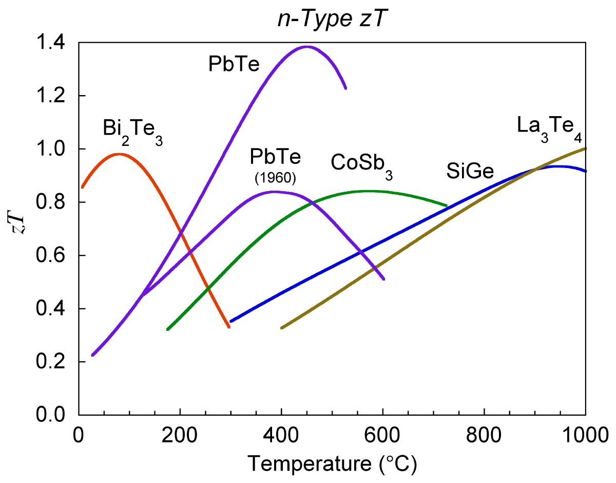 thermoelectric generator diagram 5000 watts power amplifier circuit thermoelectrics