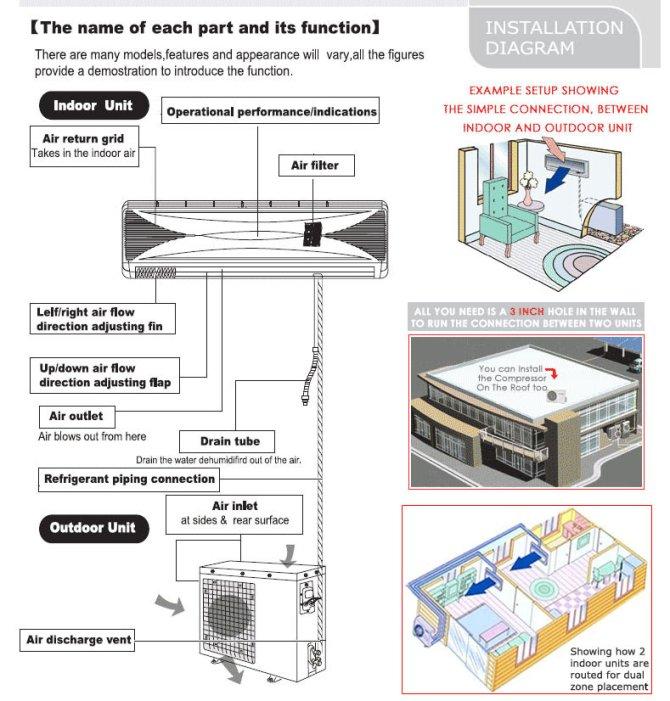 24000 btu ductless inverter split air conditioner 16 seer