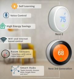 nest thermostat review nest 3 vs nest e comparisonnest thermostat review [ 1000 x 1000 Pixel ]
