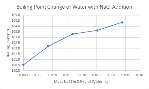 Figure 2 Boiling Point Change of Water with NaCl Addition (Mas, 2016)