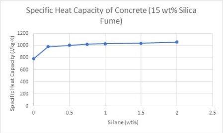 Rule of Mixtures Calculator - Find Specific Heat Capacity of