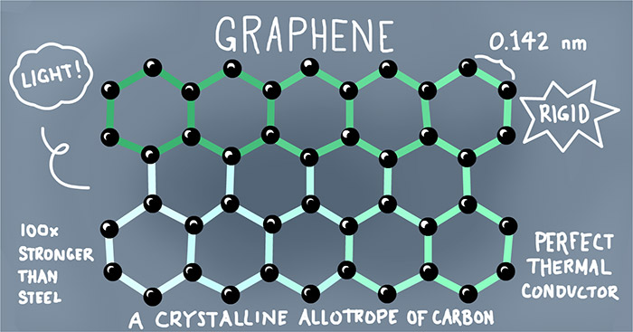 Labelled diagram of the bonds present in graphene molecules