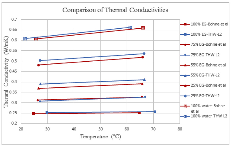 comparison of thermal conductivities