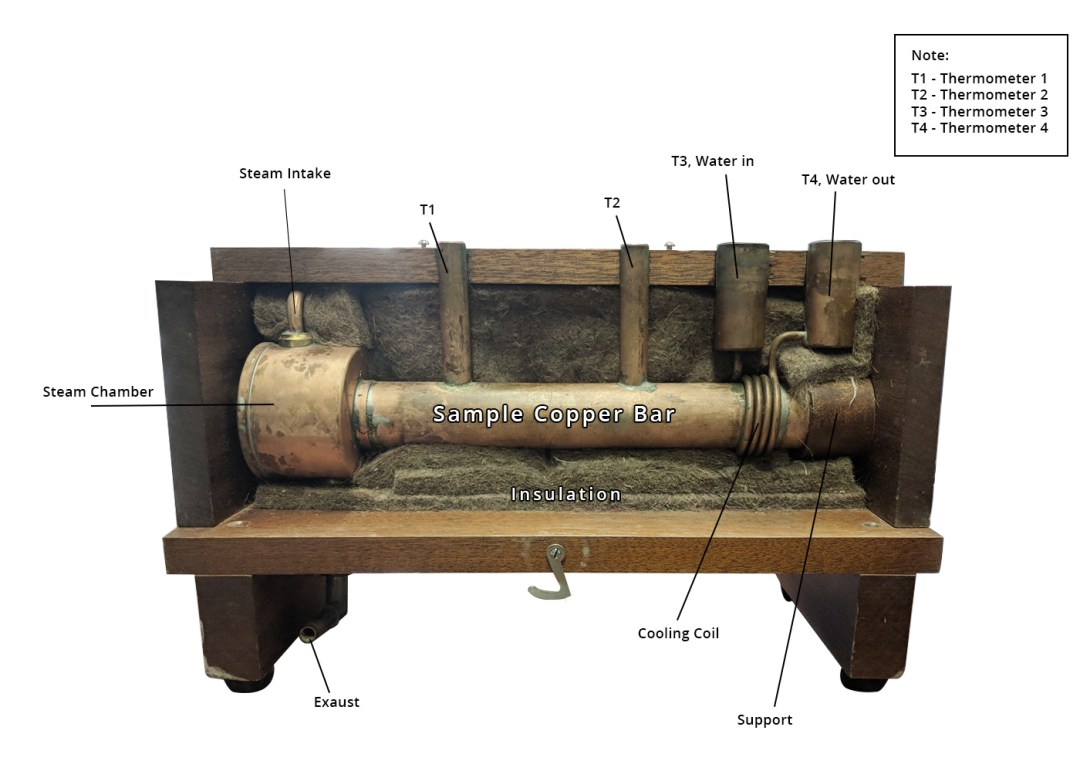 searle's bar apparatus experimental set up