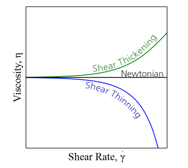 Relationship between sheer thickening/thinning compared to Newtonian stability