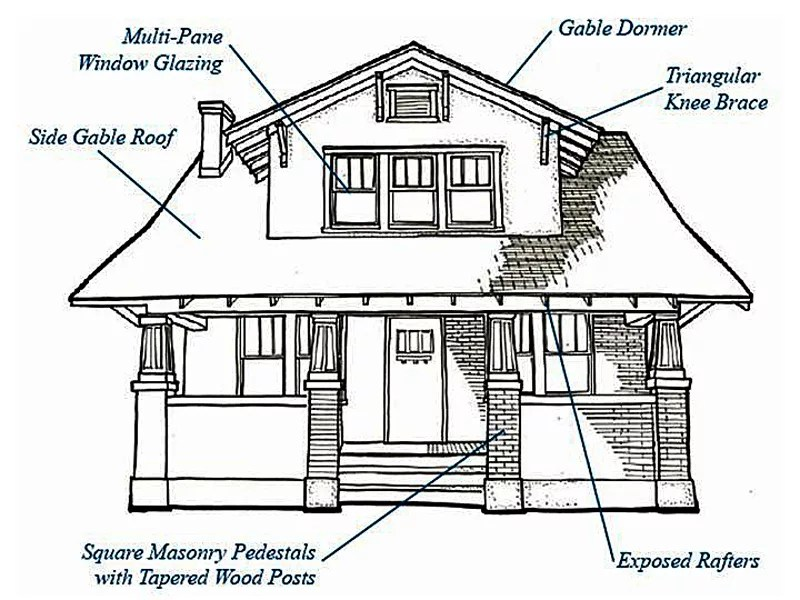 Bungalow Drawing From New Pattern Book Courtesy City Of Roanoke