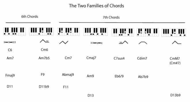 Chord Building From Scales Two Chord Types Theory The Rockmaster