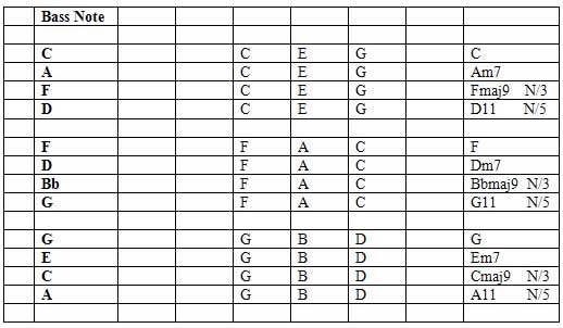 Chord Substitution F1