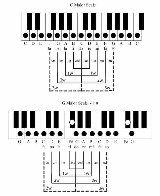 Chord Change Formula 3