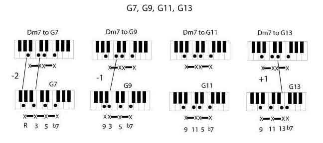 How to Use a 6th 9th 11th 13th Chord