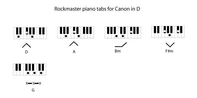 Canon in D F9