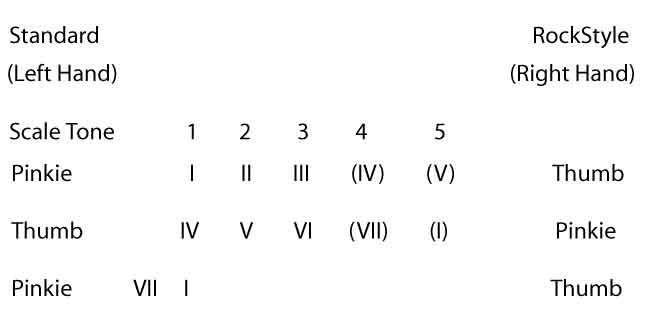 Chord Change Formula 11
