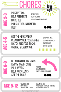 Chores List By Age - The Rockstar Mommy