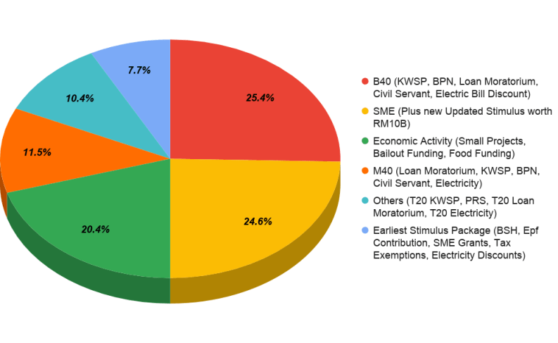 Pie chart to illustrate Malaysia's Stimulus Package