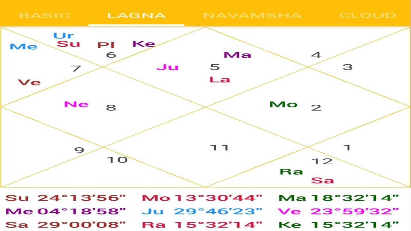 The first house of chart has jupiter and mars sitting indicating that person will be kapha mind due to full energy passion also analyzing  birth kundli from medical perspective case rh therootcause