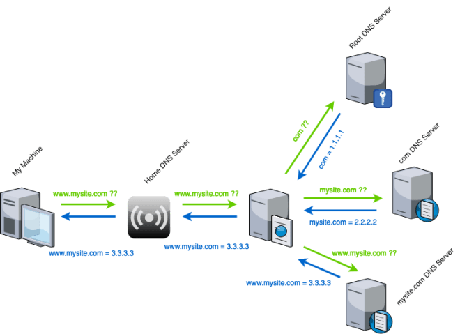 dns-workflow