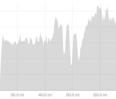 Elevation profile miles 25 to 65