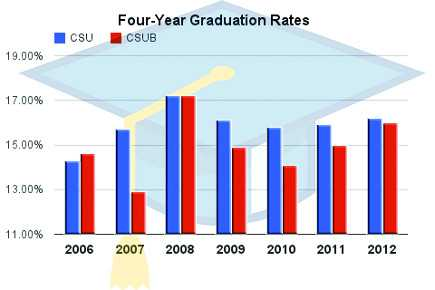 Four-year grad rates rank in system's top ten