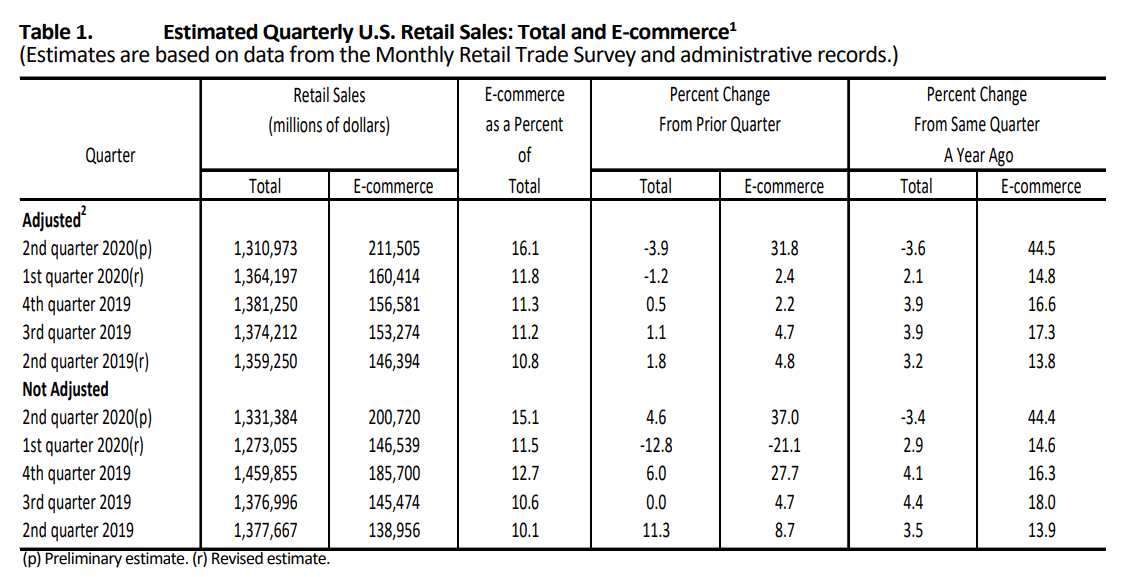estimated quarterly retail sales