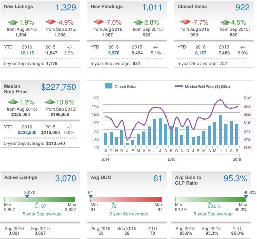 september-2016-baltimore-county-market-stats-10-22-16
