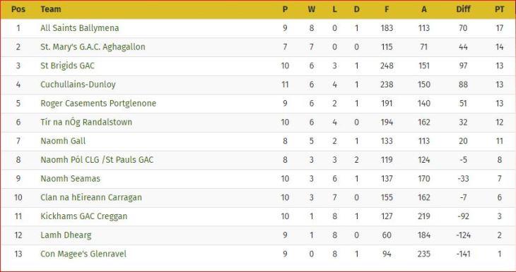 Minor league table - Div 1