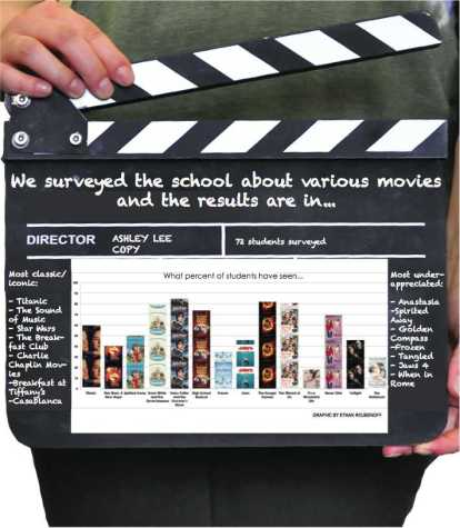 A look at student movie favorites