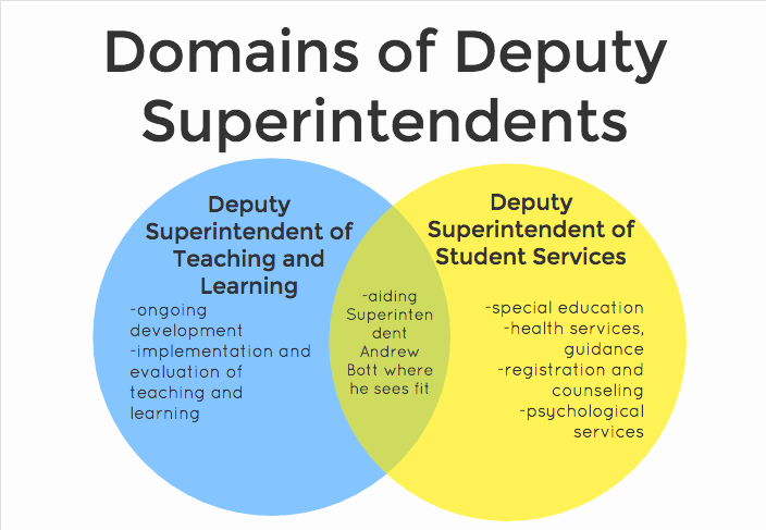 The domains for both Deputy Superintendent positions differ. For example, Gittens will be working on developmental plans in the district, while Zimmerman will focus on the Special Education Department.