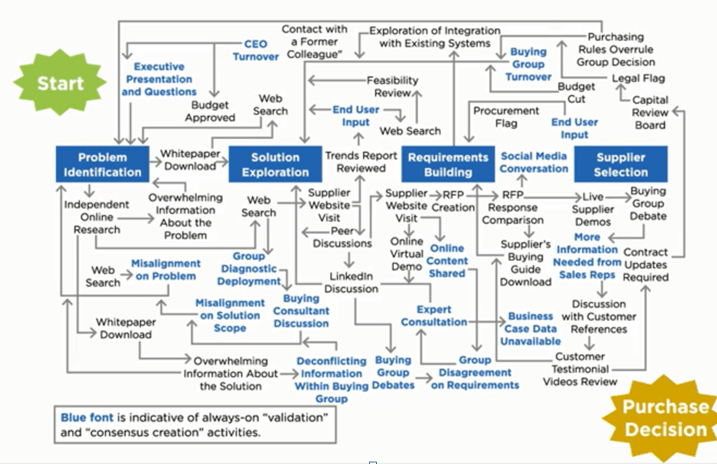 A Messy Business Buying Process Gartner Oct 2018