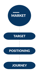 Identification & segmentation of target market. Understanding the journey and mapping of content with messaging that connects your value proposition to ideal customer profiles.