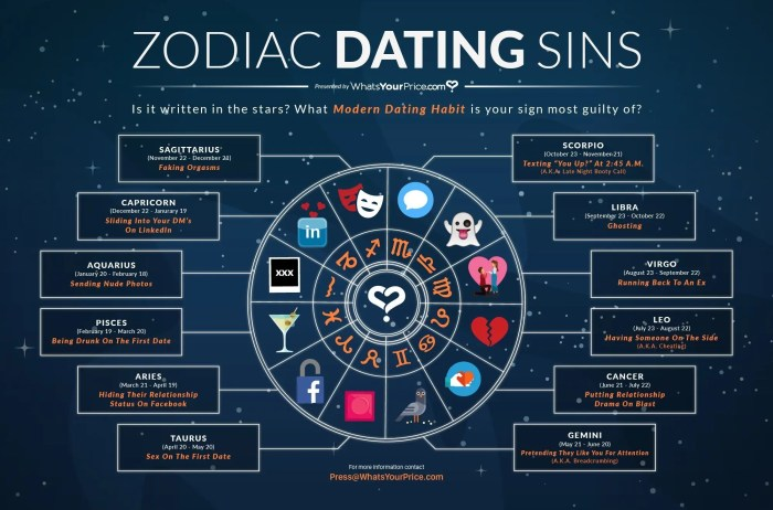 Zodiac Dating Infographic - Modern Dating Sins