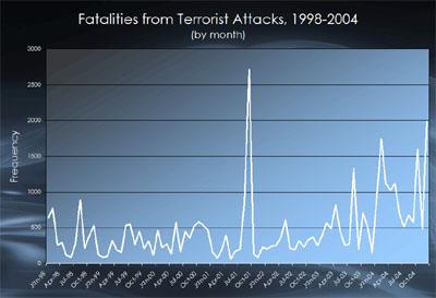 fatalities98-04.jpg