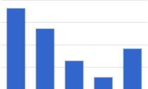 Of 55 students polled, this graph illustrates the percentage that voted for each form of caffeine.