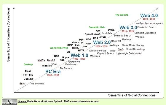 web.3.0