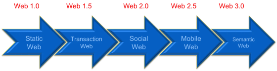 web_phases