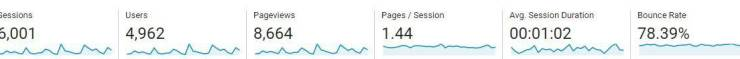 We doubled our blog traffic in one month! In this post we go through step by step how we made this happen.