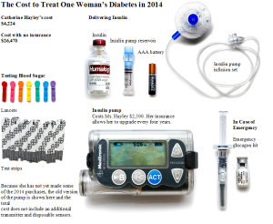 Cost to Treat One Woman's Diabetes 2014