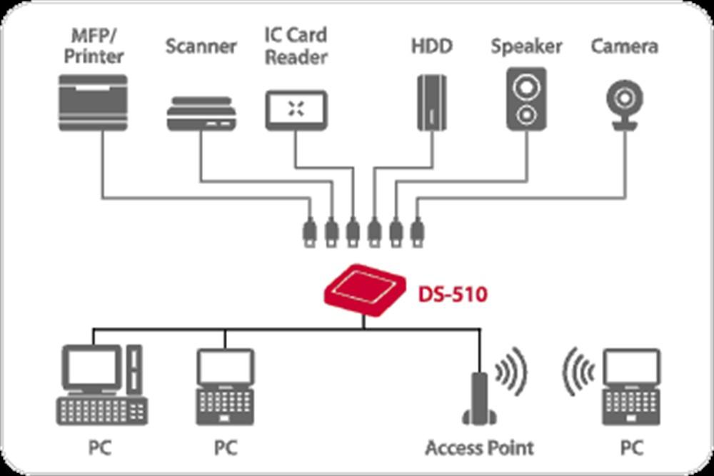 Silex DS-510 High Performance USB Device Server