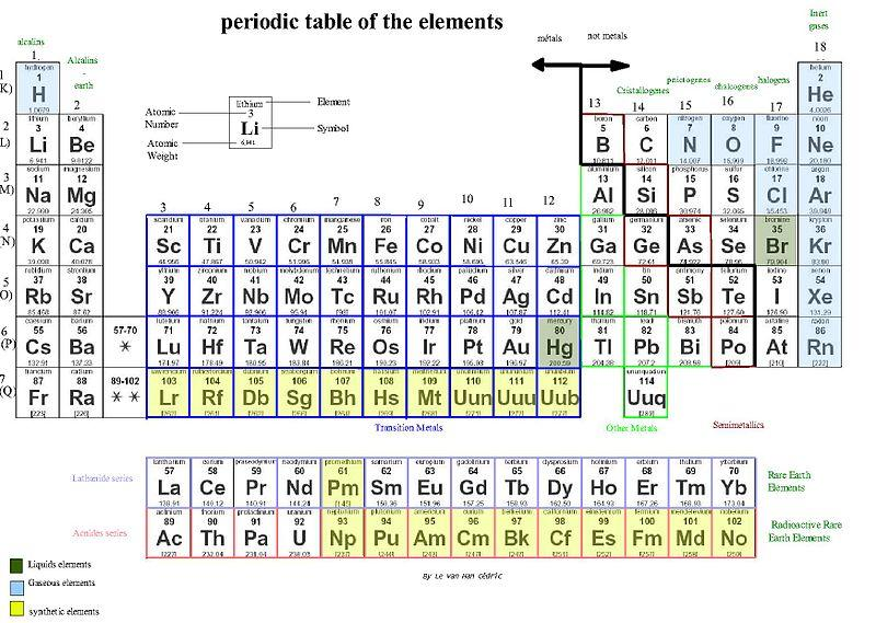 Official Periodic Elements Table