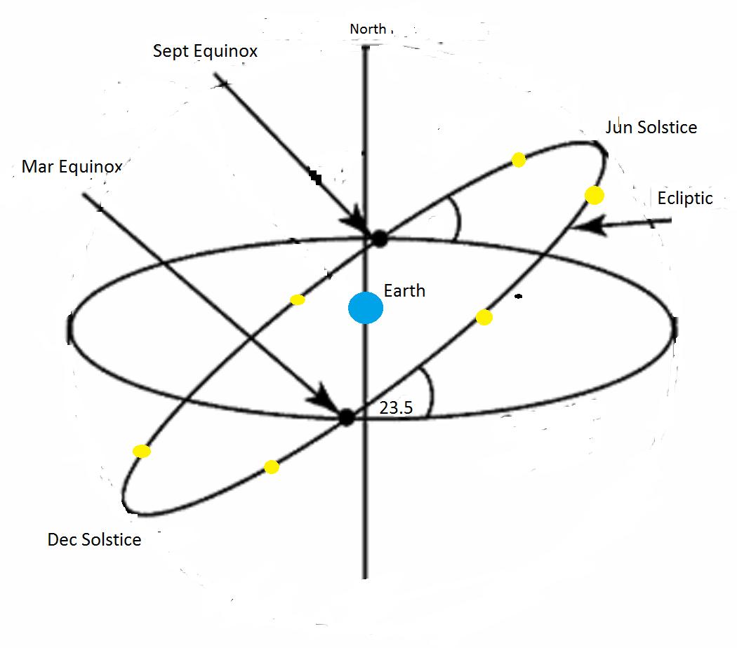 September 18 The Shortest Day Explaining Science