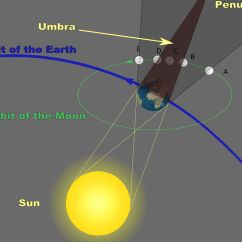 Diagram Of Eclipse The Sun 2008 Honda Odyssey Serpentine Belt Lunar 28 September 2015  Science Geek